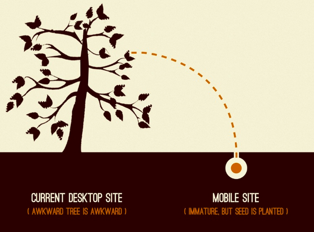 Copyright Brad Frost - The responsive website as a seed, next to the desktop tree